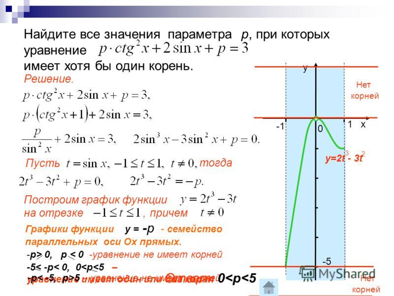 Найдите все значения параметра р, при которых уравнение имеет хотя бы один корень. х у 0 1 -1 -5 Решение. Пусть Построим график функции на отрезке, тогда причем y=2t - 3t 3 2 Графики функции у = -р - семейство параллельных оси Ох прямых. Нет корней Н