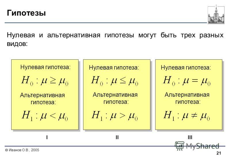 21 Иванов О.В., 2005 Гипотезы Нулевая и альтернативная гипотезы могут быть трех разных видов: IIIIII Нулевая гипотеза: Альтернативная гипотеза: Альтернативная гипотеза: Альтернативная гипотеза: