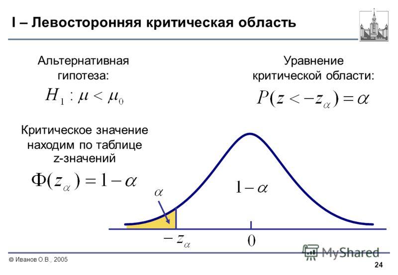 24 Иванов О.В., 2005 I – Левосторонняя критическая область Альтернативная гипотеза: Критическое значение находим по таблице z-значений Уравнение критической области: