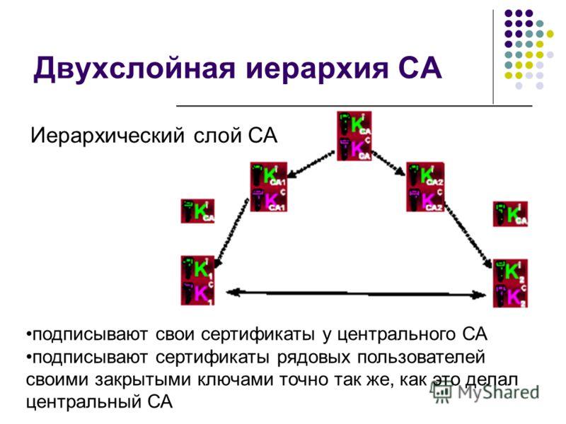 Двухслойная иерархия СА подписывают свои сертификаты у центрального СА подписывают сертификаты рядовых пользователей своими закрытыми ключами точно так же, как это делал центральный СА Иерархический слой СА