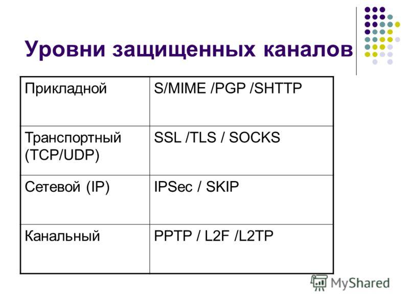 Уровни защищенных каналов ПрикладнойS/MIME /PGP /SHTTP Транспортный (TCP/UDP) SSL /TLS / SOCKS Сетевой (IP)IPSec / SKIP КанальныйPPTP / L2F /L2TP