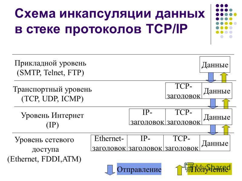 Схема инкапсуляции данных в стеке протоколов TCP/IP Прикладной уровень (SMTP, Telnet, FTP) Транспортный уровень (TCP, UDP, ICMP) Уровень Интернет (IP) Уровень сетевого доступа (Ethernet, FDDI,ATM) Данные TCP- заголовок TCP- заголовок IP- заголовок TC