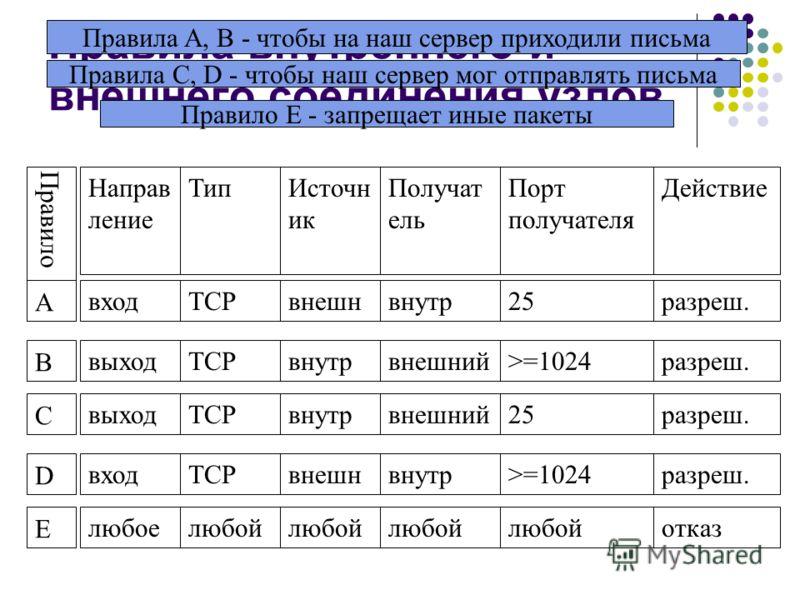 Правила внутреннего и внешнего соединения узлов Правило Направ ление ТипИсточн ик Получат ель Порт получателя Действие А входTCPвнешнвнутр25разреш. B выходTCPвнутрвнешний>=1024разреш. C выходTCPвнутрвнешний25разреш. D входTCPвнешнвнутр>=1024разреш. E