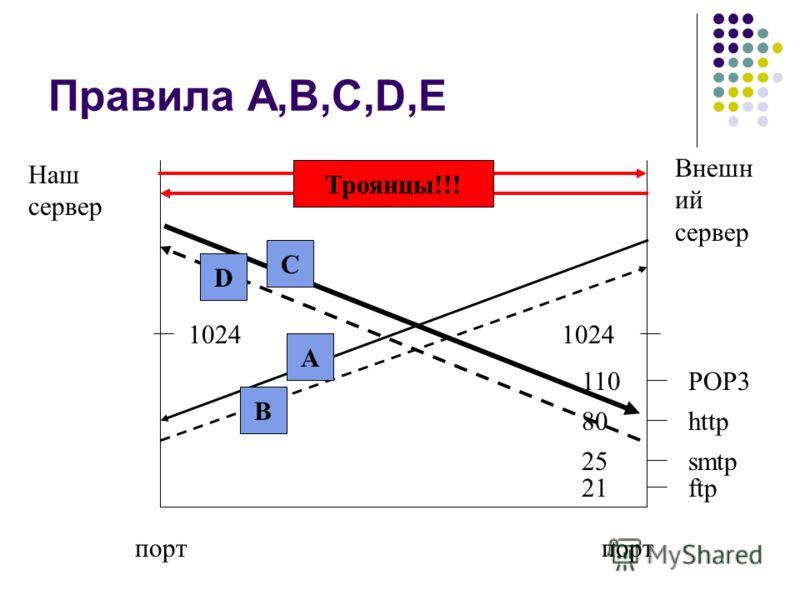 Правила A,B,C,D,E Наш сервер Внешн ий сервер 1024 порт 110POP3 80http 25smtp 21ftp A B C D Троянцы!!!