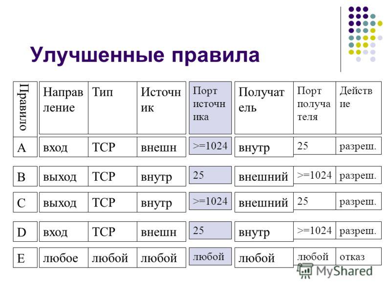 Улучшенные правила Правило Направ ление ТипИсточн ик А входTCPвнешн B выходTCPвнутр C выходTCPвнутр D входTCPвнешн E любоелюбой Получат ель внутр внешний внутр любой Порт получа теля 25 >=1024 25 >=1024 любой Действ ие разреш. отказ Порт источн ика >