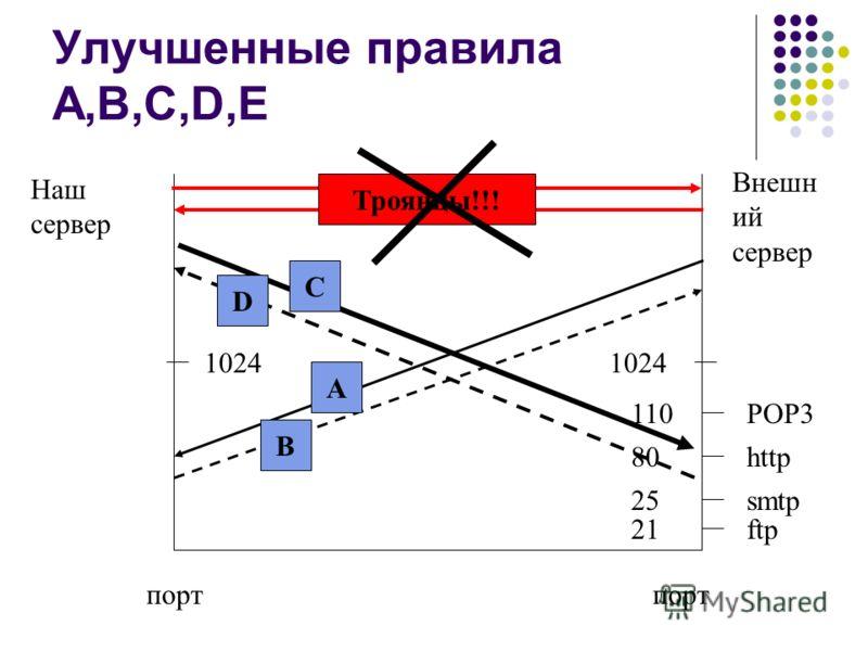 Улучшенные правила A,B,C,D,E Наш сервер Внешн ий сервер 1024 порт 110POP3 80http 25smtp 21ftp A B C D Троянцы!!!