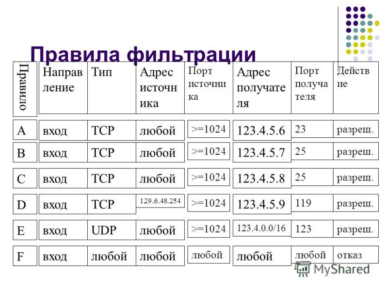 Правила фильтрации Правило Направ ление ТипАдрес источн ика Адрес получате ля Порт получа теля Действ ие Порт источни ка А входTCPлюбой123.4.5.6 23разреш.>=1024 B входTCPлюбой123.4.5.7 25разреш.>=1024 C входTCPлюбой123.4.5.8 25разреш.>=1024 D входTCP