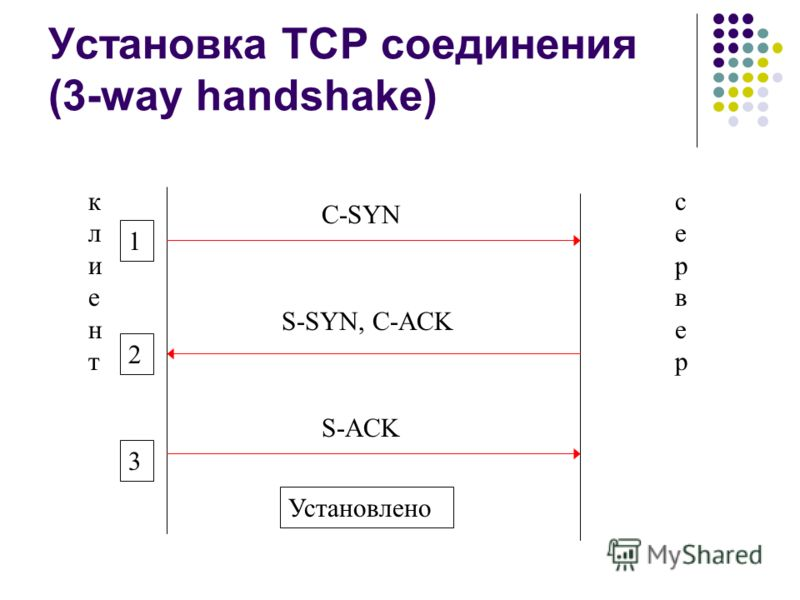 Установка TCP соединения (3-way handshake) клиентклиент серверсервер C-SYN 1 S-SYN, C-ACK 2 S-ACK 3 Установлено