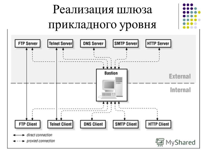 Реализация шлюза прикладного уровня