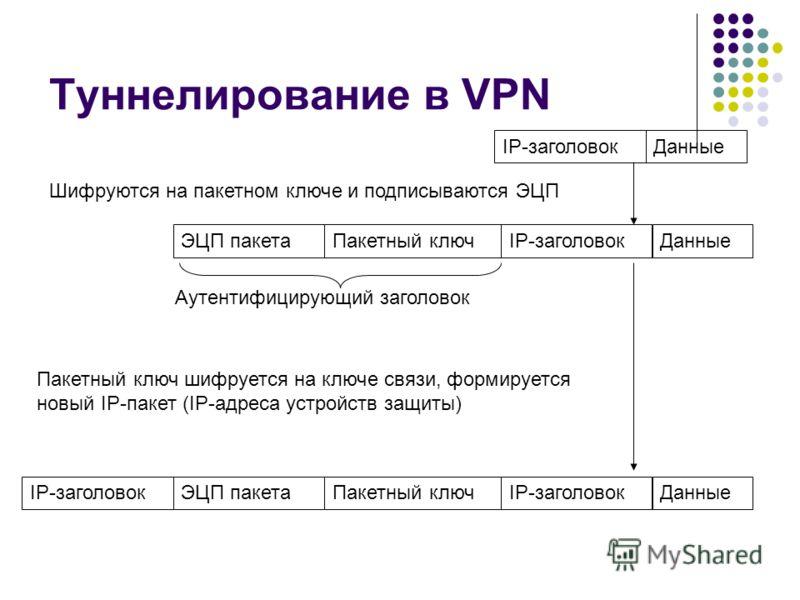 Туннелирование в VPN ДанныеIP-заголовок Шифруются на пакетном ключе и подписываются ЭЦП ДанныеIP-заголовокПакетный ключЭЦП пакета Пакетный ключ шифруется на ключе связи, формируется новый IP-пакет (IP-адреса устройств защиты) ДанныеIP-заголовокПакетн
