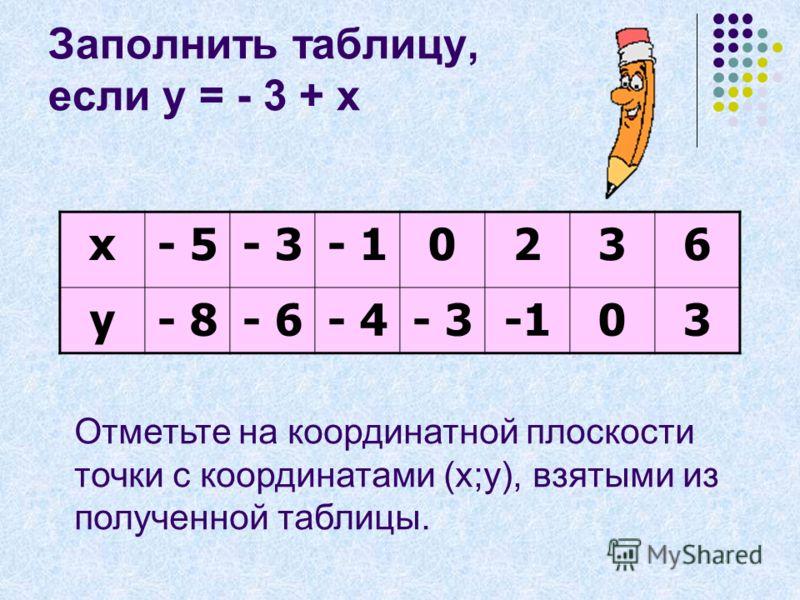 Заполнить таблицу, если у = - 3 + х х- 5- 3- 10236 у Отметьте на координатной плоскости точки с координатами (х;у), взятыми из полученной таблицы.