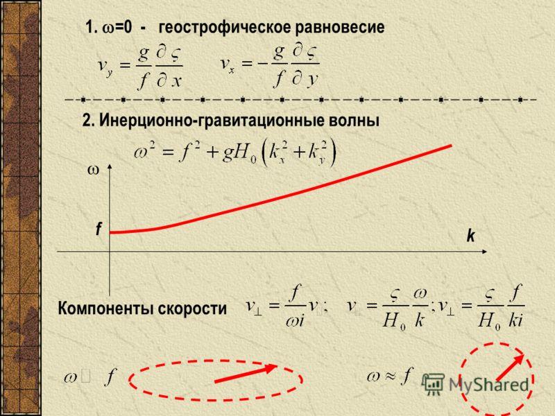1. =0 - геострофическое равновесие 2. Инерционно-гравитационные волны Компоненты скорости f k
