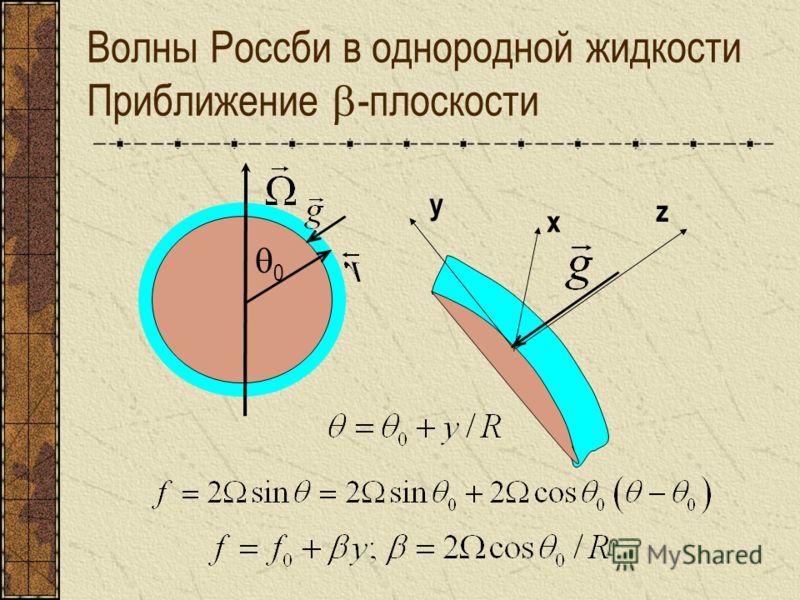 Волны Россби в однородной жидкости Приближение -плоскости 0 z x y