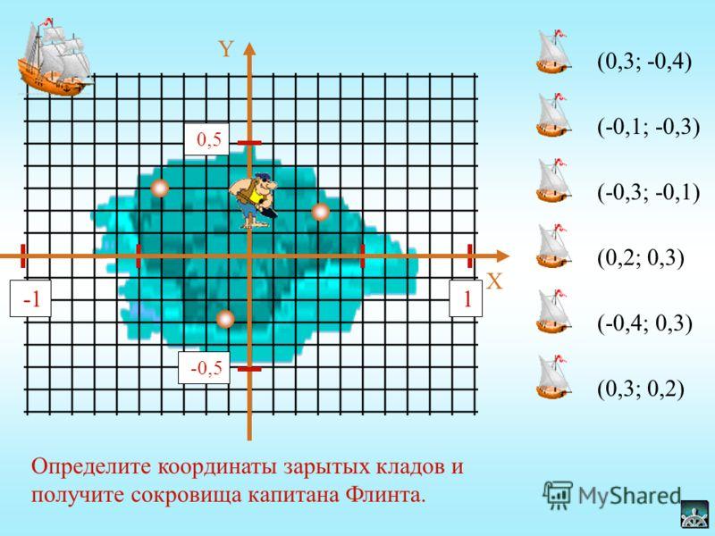 Б олее чем за 100 лет до нашей эры греческий ученый Гиппарх предложил провести на карте Земли параллели и меридианы. В ХIV веке французский ученый Оресле по аналогии с географическими координатами создал координатную плоскость. Он поместил на плоскос