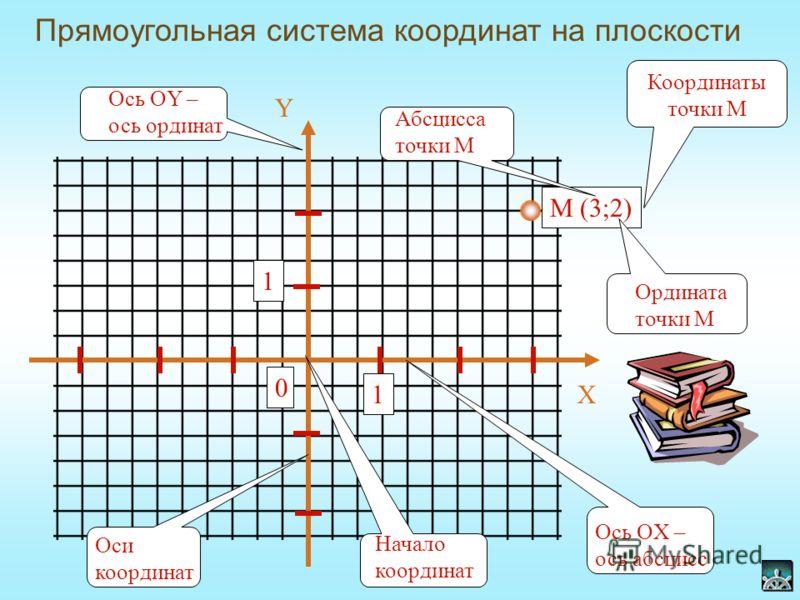 (0,3; -0,4) (-0,1; -0,3) (-0,3; -0,1) (0,2; 0,3) (-0,4; 0,3) (0,3; 0,2) Y X 1 0,5 -0,5 -1 Определите координаты зарытых кладов и получите сокровища капитана Флинта.
