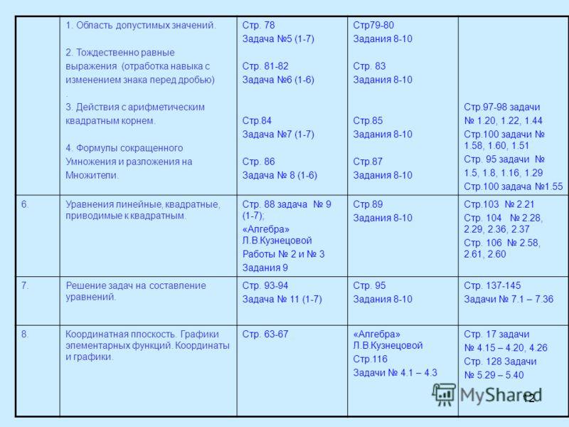 12 1. Область допустимых значений. 2. Тождественно равные выражения (отработка навыка с изменением знака перед дробью). 3. Действия с арифметическим квадратным корнем. 4. Формулы сокращенного Умножения и разложения на Множители. Стр. 78 Задача 5 (1-7