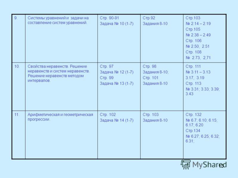 13 9.Системы уравнений и задачи на составление систем уравнений. Стр. 90-91 Задача 10 (1-7) Стр.92 Задания 8-10 Стр.103 2.14 – 2.19 Стр.105 2.38 – 2.49 Стр. 106 2.50, 2.51 Стр. 108 2.73, 2,71 10.Свойства неравенств. Решение неравенств и систем нераве