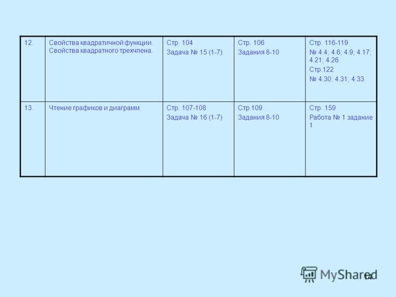 14 12.Свойства квадратичной функции. Свойства квадратного трехчлена. Стр. 104 Задача 15 (1-7) Стр. 106 Задания 8-10 Стр. 116-119 4.4; 4.6; 4.9; 4.17; 4.21; 4.26 Стр.122 4.30; 4.31; 4.33 13.Чтение графиков и диаграмм.Стр. 107-108 Задача 16 (1-7) Стр.1