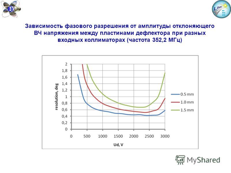 Зависимость фазового разрешения от амплитуды отклоняющего ВЧ напряжения между пластинами дефлектора при разных входных коллиматорах (частота 352,2 МГц)