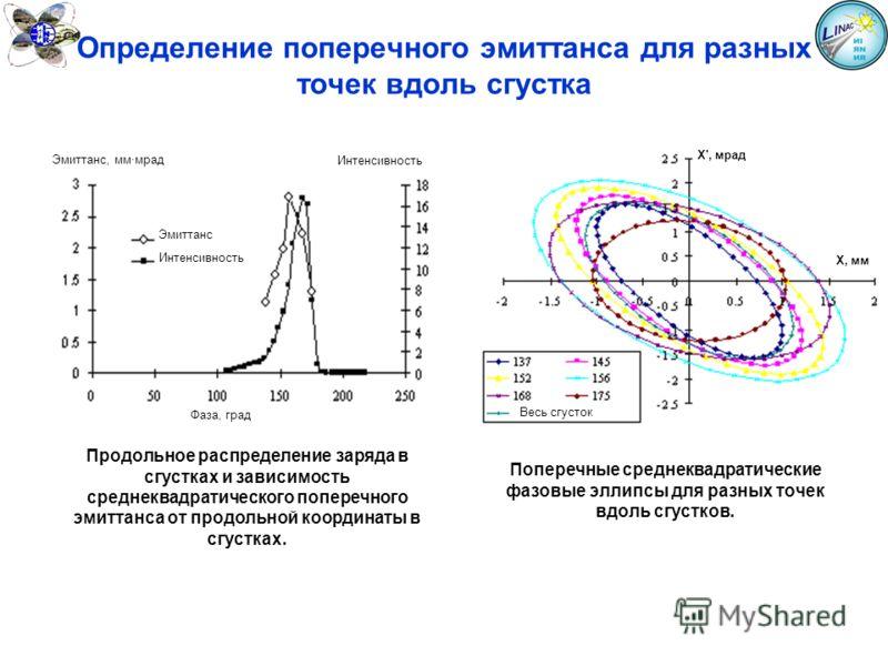 Определение поперечного эмиттанса для разных точек вдоль сгустка Продольное распределение заряда в сгустках и зависимость среднеквадратического поперечного эмиттанса от продольной координаты в сгустках. Эмиттанс, мм·мрад Интенсивность Эмиттанс Интенс