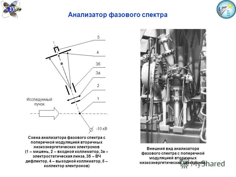 Анализатор фазового спектра Исследуемый пучок 1 2 3а 3б 4 5 -10 кВ e Схема анализатора фазового спектра с поперечной модуляцией вторичных низкоэнергетических электронов (1 – мишень, 2 – входной коллиматор, 3а – электростатическая линза, 3б – ВЧ дефле