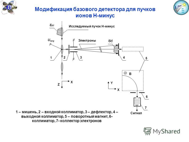 4 7 Сигнал I( φ) Исследуемый пучок Н-минус U targ 1 32 I(z) Электроны Z X 5 6 B Y X 1 – мишень, 2 – входной коллиматор, 3 – дефлектор, 4 – выходной коллиматор, 5 – поворотный магнит, 6- коллиматор, 7- коллектор электронов Модификация базового детекто