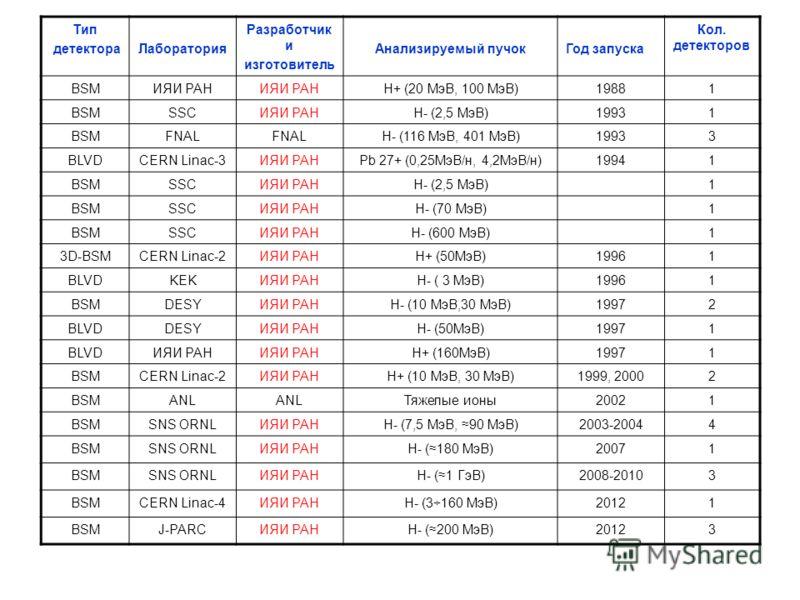 Тип детектораЛаборатория Разработчик и изготовитель Анализируемый пучокГод запуска Кол. детекторов BSMИЯИ РАН H+ (20 МэВ, 100 МэВ)19881 BSMSSCИЯИ РАНH- (2,5 МэВ)19931 BSMFNAL H- (116 МэВ, 401 МэВ)19933 BLVDCERN Linac-3ИЯИ РАНPb 27+ (0,25МэВ/н, 4,2МэВ