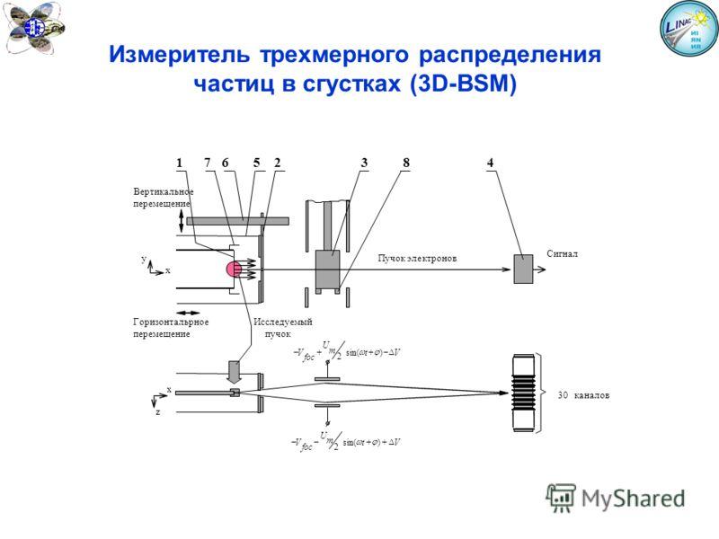 Измеритель трехмерного распределения частиц в сгустках (3D-BSM) 1 7 6 5 2 3 8 4 Вертикальное перемещение yПучок электронов Сигнал x Горизонтальрное Исследуемый перемещение пучок V foc U m tV 2 sin() x 30 z каналов V foc U m tV 2 sin()