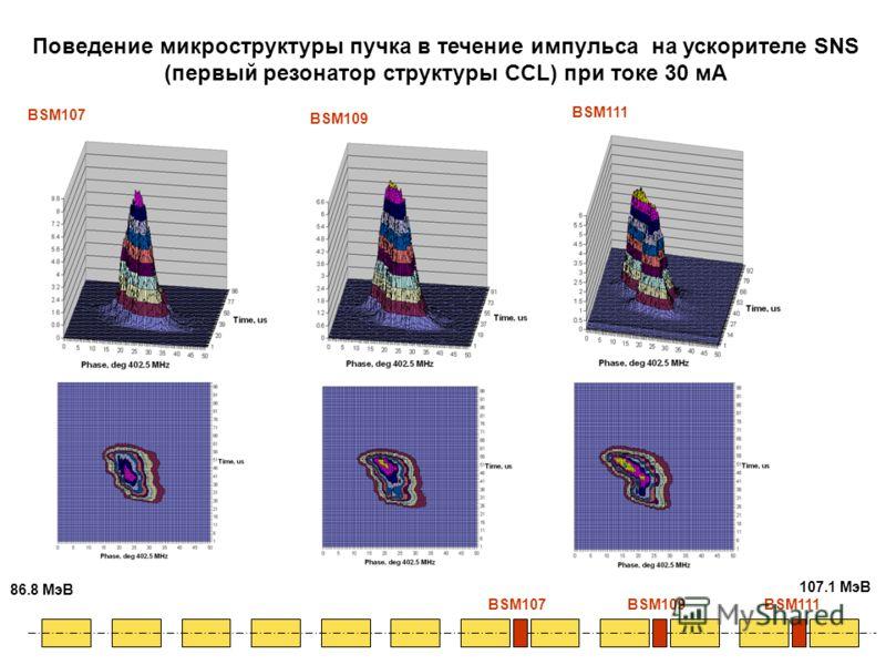 BSM111 BSM109 BSM107BSM109BSM111 86.8 МэВ 107.1 МэВ BSM107 Поведение микроструктуры пучка в течение импульса на ускорителе SNS (первый резонатор структуры CCL) при токе 30 мА
