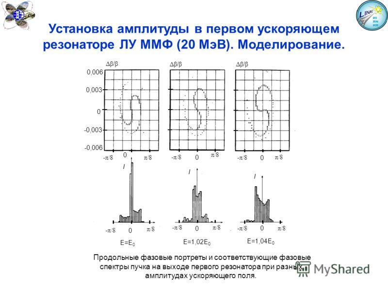 0 Δβ / β -π/8 0 0 π/8 -π/8 π/8 I 0 -π/8 0 0 π/8 -π/8 π/8 Δβ / β I I E=E 0 E=1,02E 0 E=1,04E 0 0,003 -0,006 0,006 -0,003 0 Продольные фазовые портреты и соответствующие фазовые спектры пучка на выходе первого резонатора при разных амплитудах ускоряюще