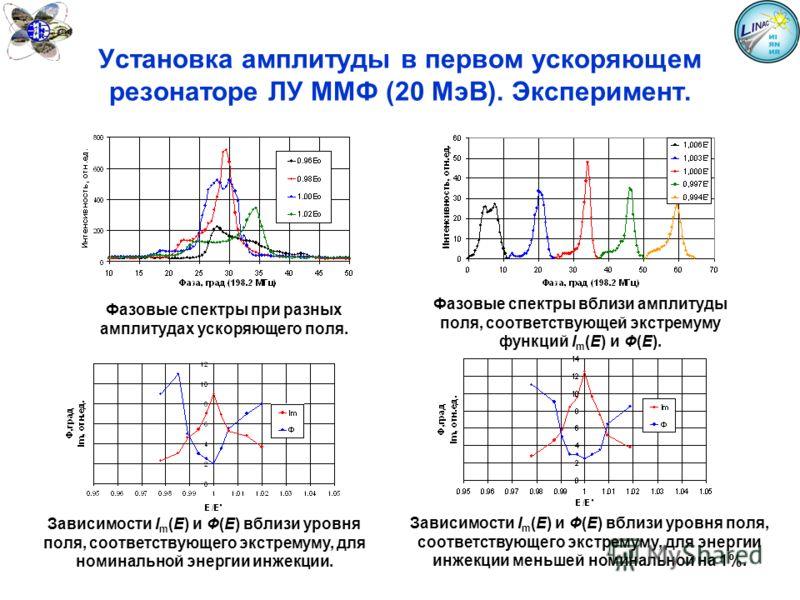 Установка амплитуды в первом ускоряющем резонаторе ЛУ ММФ (20 МэВ). Эксперимент. Фазовые спектры при разных амплитудах ускоряющего поля. Фазовые спектры вблизи амплитуды поля, соответствующей экстремуму функций I m (E) и Ф(E). Зависимости I m (E) и Ф