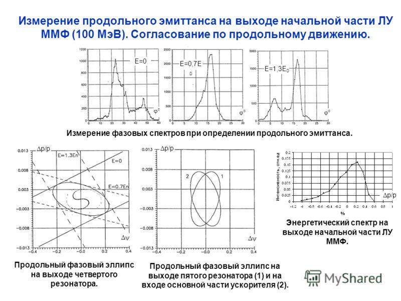 Измерение продольного эмиттанса на выходе начальной части ЛУ ММФ (100 МэВ). Согласование по продольному движению. Измерение фазовых спектров при определении продольного эмиттанса. E=0 φ° E=0,7E 0 E=1,3E 0 Продольный фазовый эллипс на выходе четвертог