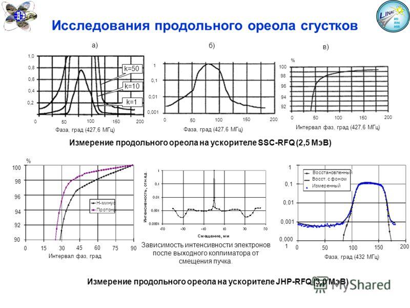 Исследования продольного ореола сгустков k=1 k=10 k=50 а) 0 50 0,4 150200 0,2 0,6 0,8 1,0 100 Фаза, град (427,6 МГц) в) 0 50 100150 200 98 100 % 96 94 92 Интервал фаз, град (427,6 МГц) б) 100 1 200 50 0 0,1 0,01 0,001 150 Фаза, град (427,6 МГц) Измер
