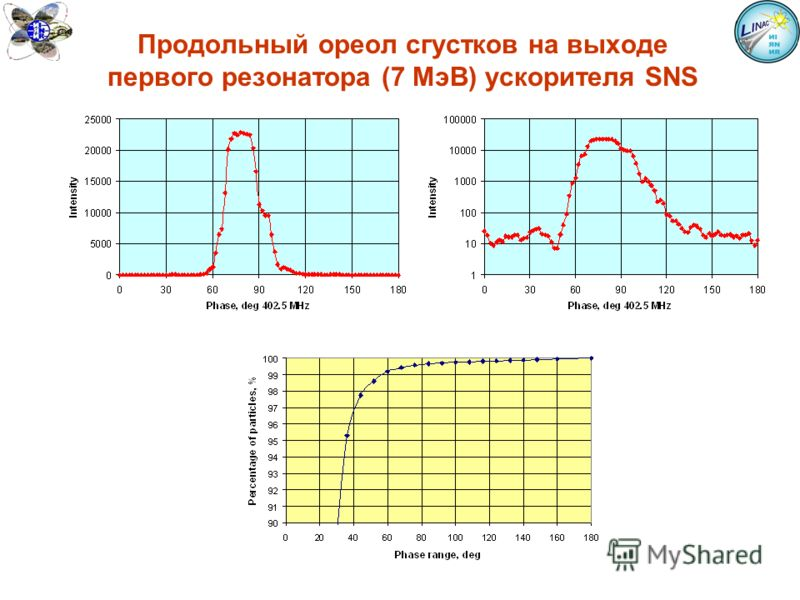 Продольный ореол сгустков на выходе первого резонатора (7 МэВ) ускорителя SNS