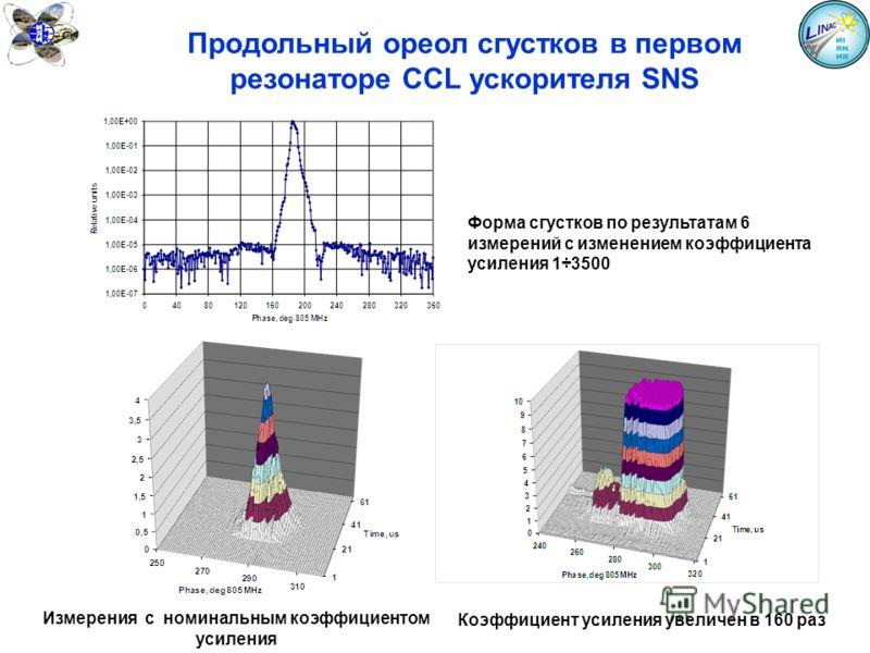 Продольный ореол сгустков в первом резонаторе CCL ускорителя SNS Форма сгустков по результатам 6 измерений с изменением коэффициента усиления 1÷3500 Измерения с номинальным коэффициентом усиления Коэффициент усиления увеличен в 160 раз