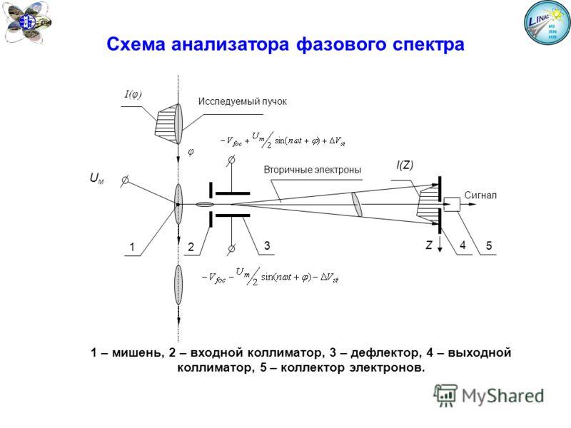 Схема анализатора фазового спектра I(φ) I(Z) 12 Вторичные электроны 4 5 Исследуемый пучок φ 3 Z UмUм Сигнал 1 – мишень, 2 – входной коллиматор, 3 – дефлектор, 4 – выходной коллиматор, 5 – коллектор электронов.
