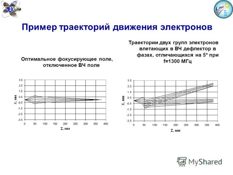Пример траекторий движения электронов Оптимальное фокусирующее поле, отключенное ВЧ поле Траектории двух групп электронов влетающих в ВЧ дефлектор в фазах, отличающихся на 5° при f=1300 МГц