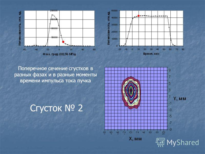 Поперечное сечение сгустков в разных фазах и в разные моменты времени импульса тока пучка Сгусток 2