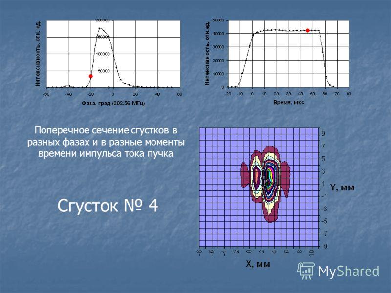Поперечное сечение сгустков в разных фазах и в разные моменты времени импульса тока пучка Сгусток 4