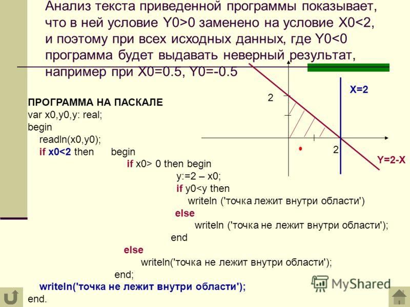 Анализ текста приведенной программы показывает, что в ней условие Y0>0 заменено на условие X0