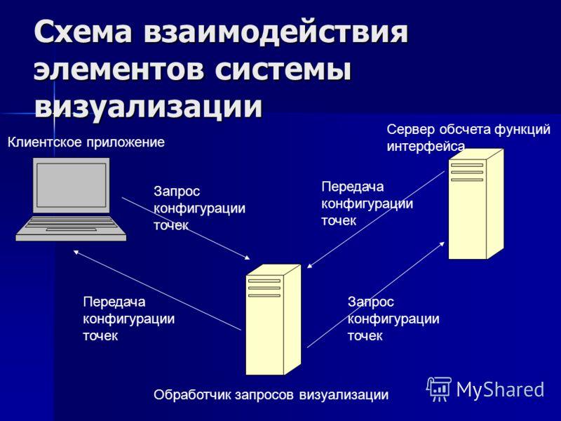Схема взаимодействия элементов системы визуализации Запрос конфигурации точек Клиентское приложение Передача конфигурации точек Обработчик запросов визуализации Запрос конфигурации точек Передача конфигурации точек Сервер обсчета функций интерфейса