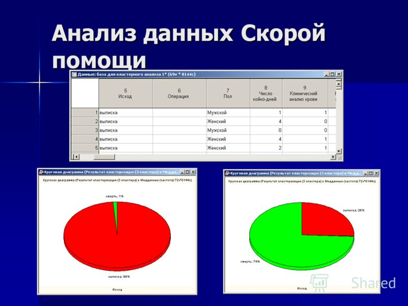 Анализ данных Скорой помощи