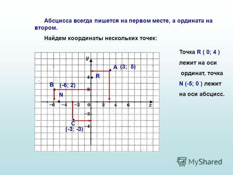 Абсцисса всегда пишется на первом месте, а ордината на втором. Найдем координаты нескольких точек: А (3; 5) В (-6; 2) С (-3; -3) R N Точка R ( 0; 4 ) лежит на оси ординат, точка N (-5; 0 ) лежит на оси абсцисс.