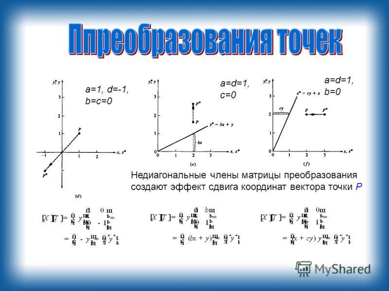 a=1, d=-1, b=c=0 a=d=1, c=0 a=d=1, b=0 Недиагональные члены матрицы преобразования создают эффект сдвига координат вектора точки Р
