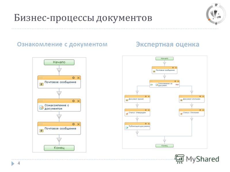 Бизнес - процессы документов Ознакомление с документом Экспертная оценка 4