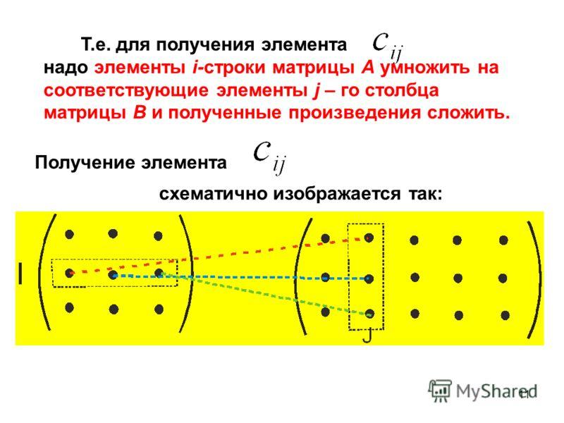 11 Т.е. для получения элемента надо элементы i-строки матрицы А умножить на соответствующие элементы j – го столбца матрицы B и полученные произведения сложить. Получение элемента схематично изображается так: