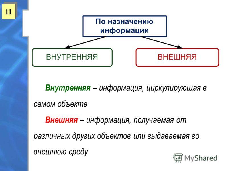 11 Внутренняя – информация, циркулирующая в самом объекте Внешняя – информация, получаемая от различных других объектов или выдаваемая во внешнюю среду