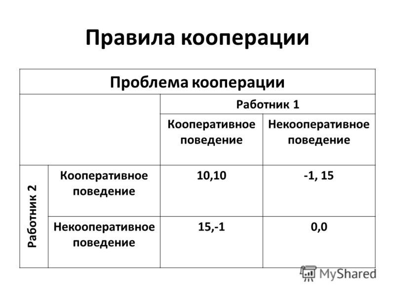 Правила кооперации Проблема кооперации Работник 1 Кооперативное поведение Некооперативное поведение Работник 2 Кооперативное поведение 10,10-1, 15 Некооперативное поведение 15,-10,0
