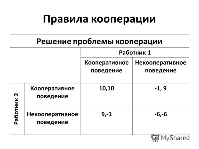 Правила кооперации Решение проблемы кооперации Работник 1 Кооперативное поведение Некооперативное поведение Работник 2 Кооперативное поведение 10,10-1, 9 Некооперативное поведение 9,-1-6,-6