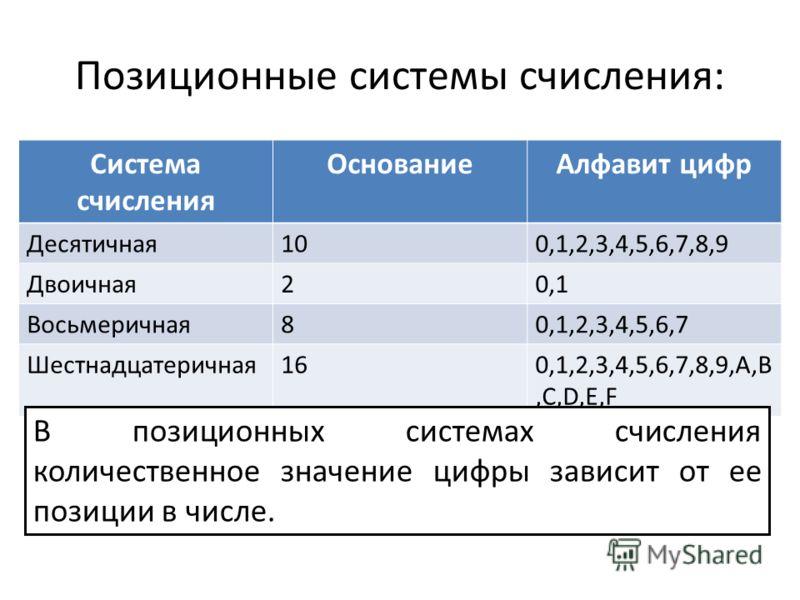 Позиционные системы счисления: Система счисления ОснованиеАлфавит цифр Десятичная100,1,2,3,4,5,6,7,8,9 Двоичная20,1 Восьмеричная80,1,2,3,4,5,6,7 Шестнадцатеричная160,1,2,3,4,5,6,7,8,9,A,B,C,D,E,F В позиционных системах счисления количественное значен
